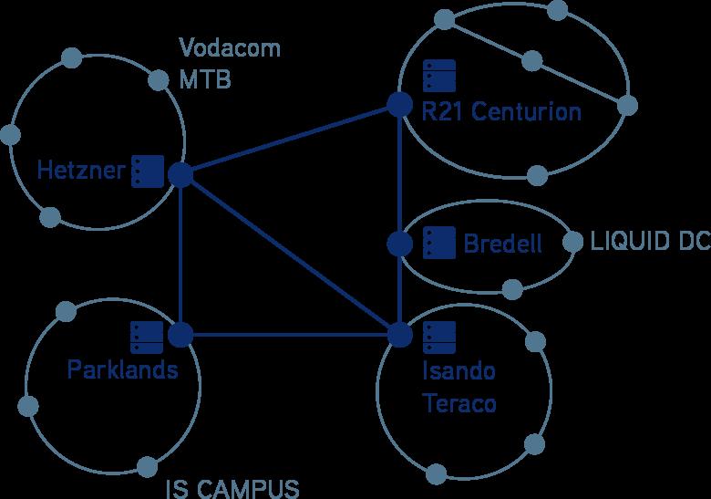 Gauteng Metro National Connectivity